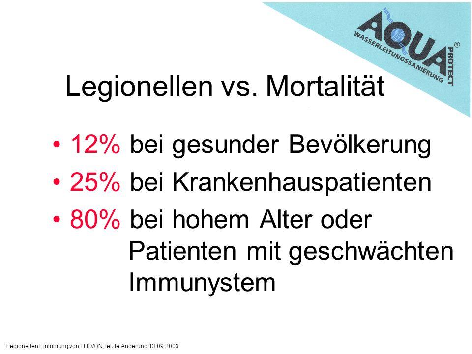 Legionellen vs. Mortalität