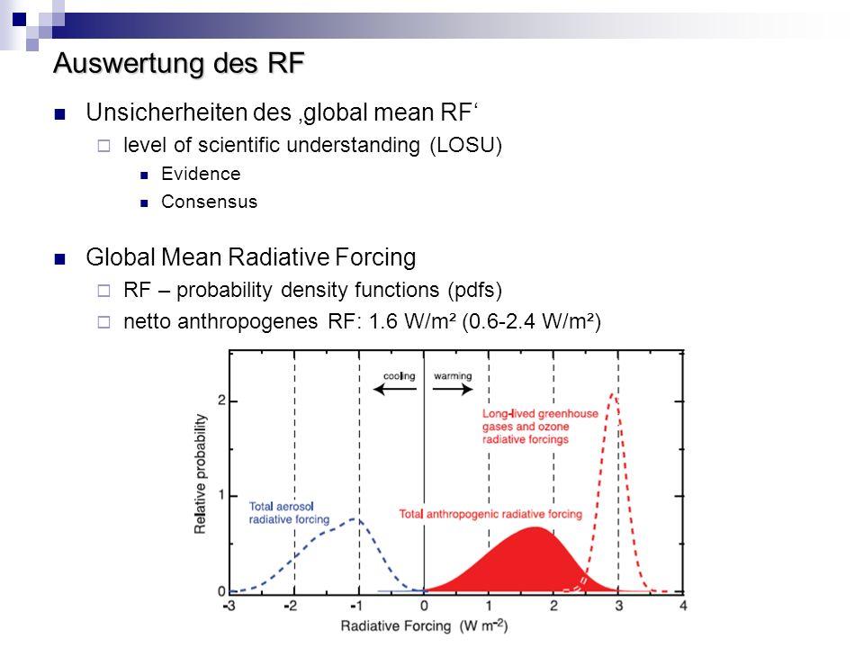 Auswertung des RF Unsicherheiten des 'global mean RF'