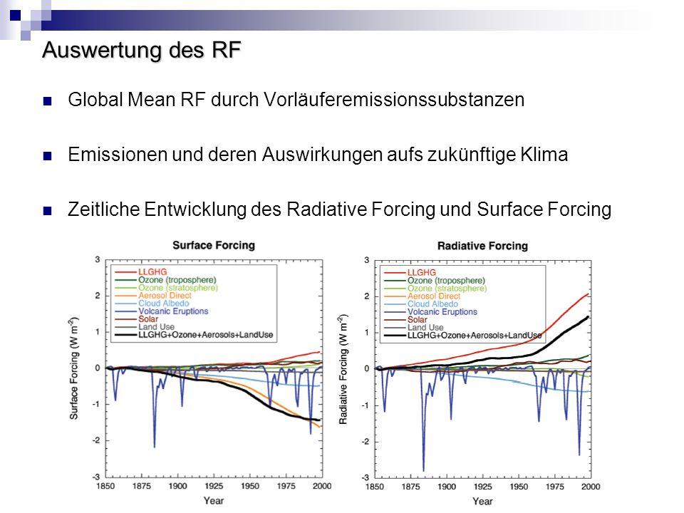 Auswertung des RF Global Mean RF durch Vorläuferemissionssubstanzen