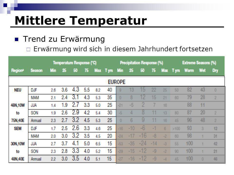 Mittlere Temperatur Trend zu Erwärmung