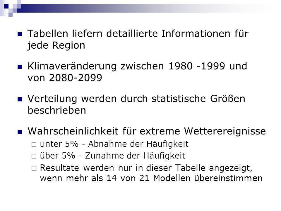 Tabellen liefern detaillierte Informationen für jede Region