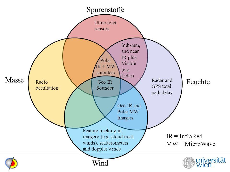 Spurenstoffe Masse Feuchte Wind IR = InfraRed MW = MicroWave