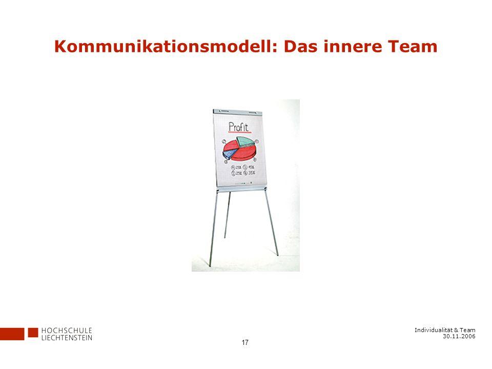 Kommunikationsmodell: Das innere Team