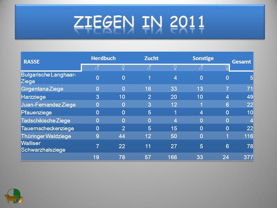 Ziegen in 2011 RASSE Herdbuch Zucht Sonstige Gesamt ♂ ♀
