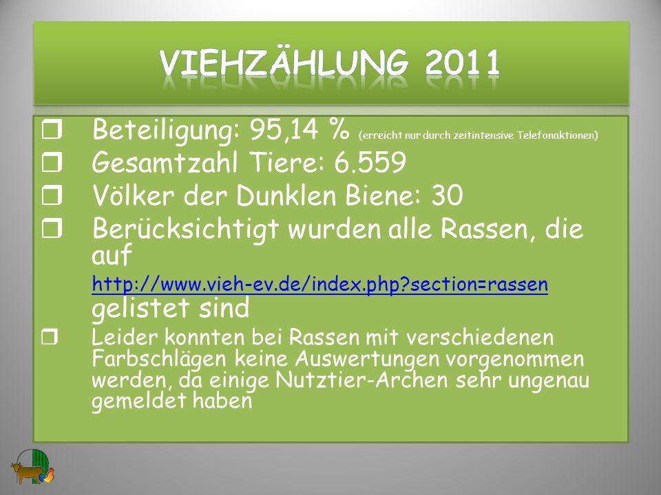 VIEHzählung 2011 Beteiligung: 95,14 % (erreicht nur durch zeitintensive Telefonaktionen) Gesamtzahl Tiere: 6.559.