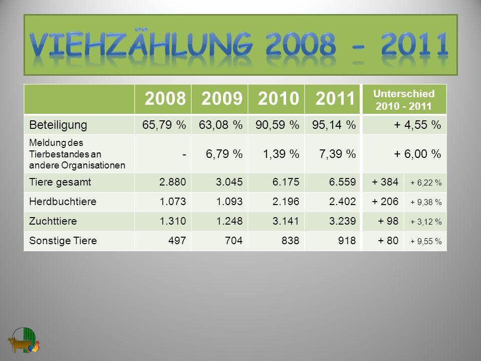 VIEHzählung 2008 - 2011 2008 2009 2010 2011 Beteiligung 65,79 %