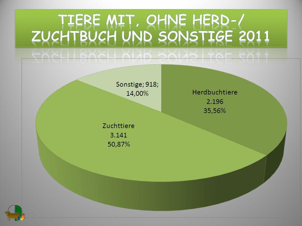 Tiere mit, ohne hERD-/ ZuchtBUCH und Sonstige 2011