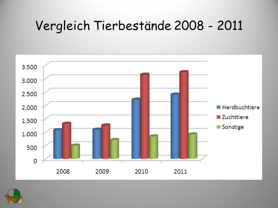 Vergleich Tierbestände 2008 - 2011
