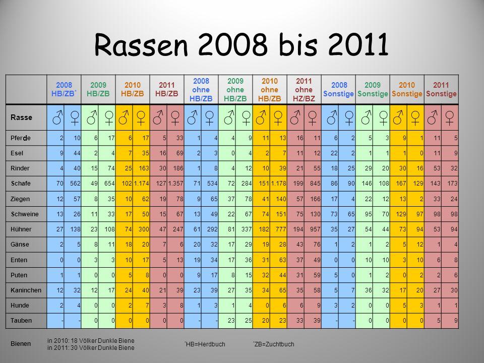 Rassen 2008 bis 2011 ♂ ♀ 2008 HB/ZB* 2009 HB/ZB 2010 HB/ZB 2011 HB/ZB