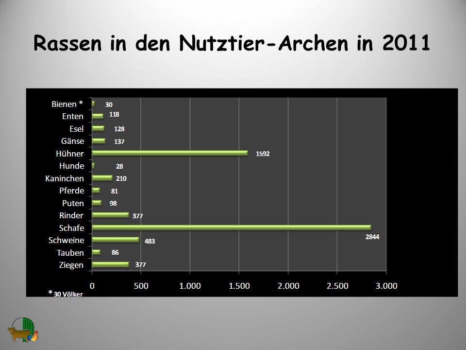 Rassen in den Nutztier-Archen in 2011