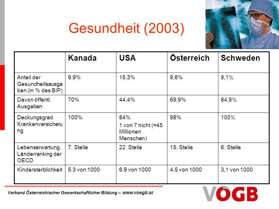 Gesundheit (2003) Kanada USA Österreich Schweden