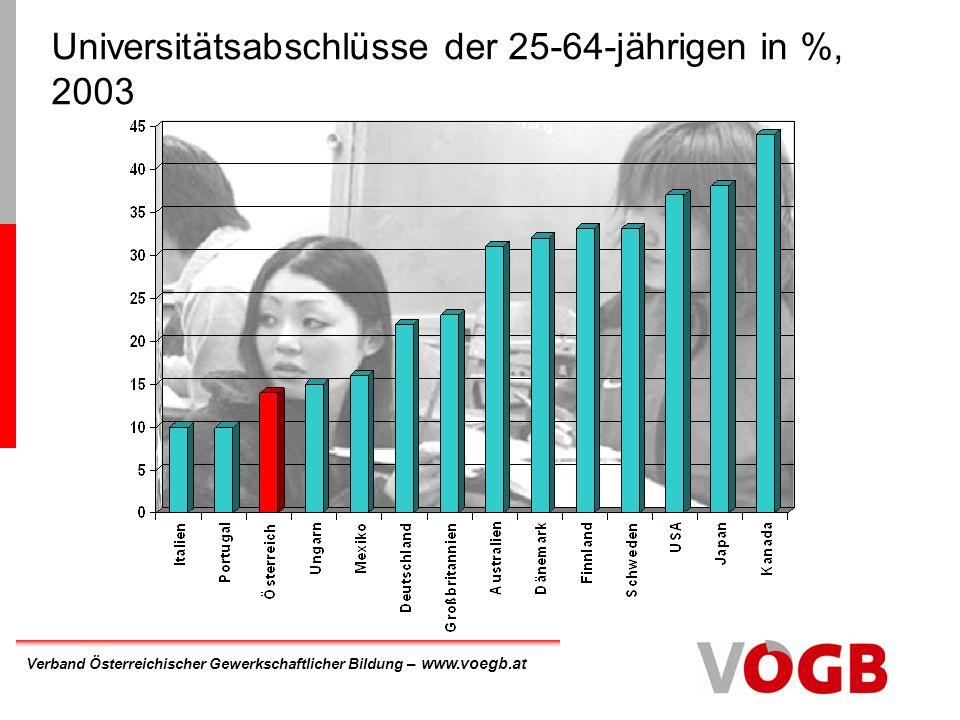 Universitätsabschlüsse der 25-64-jährigen in %, 2003