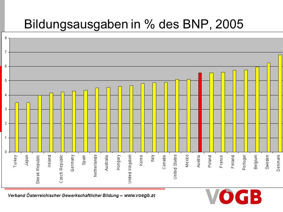 Bildungsausgaben in % des BNP, 2005