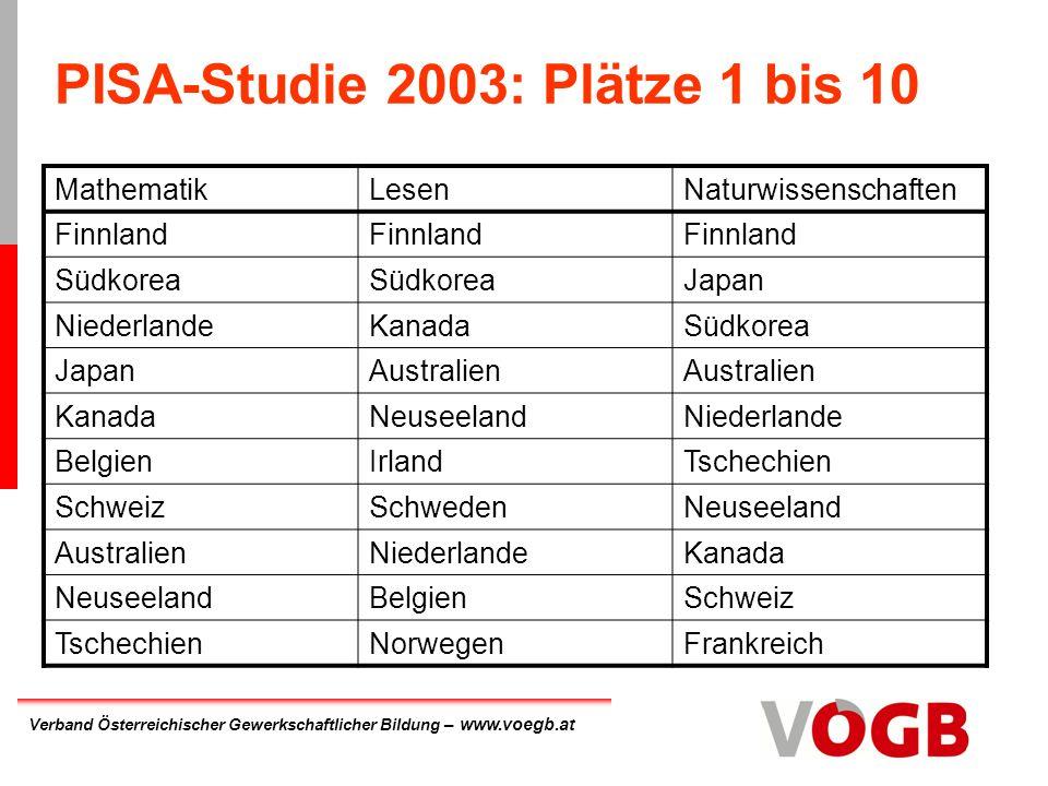 PISA-Studie 2003: Plätze 1 bis 10