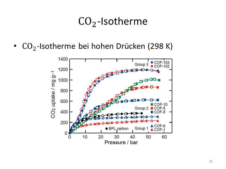 CO 2 -Isotherme CO 2 -Isotherme bei hohen Drücken (298 K)