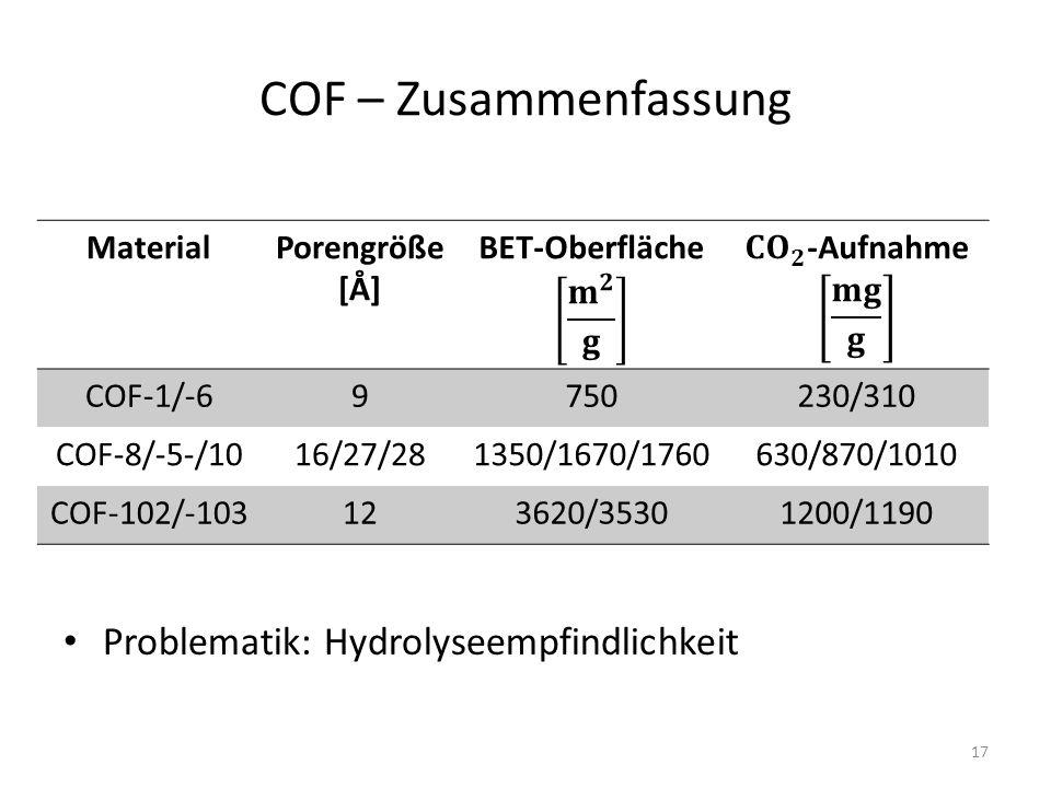 COF – Zusammenfassung Problematik: Hydrolyseempfindlichkeit Material