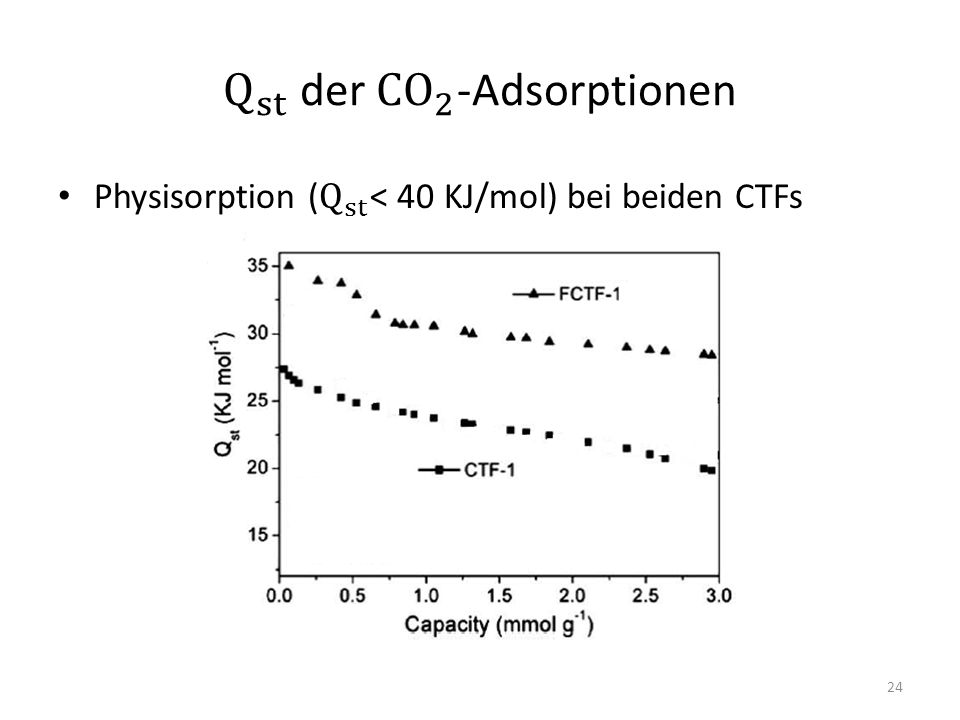Q st der CO 2 -Adsorptionen