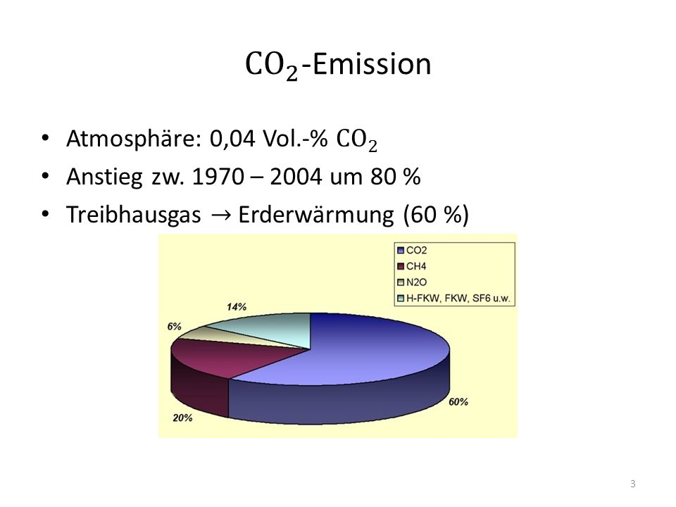 CO 2 -Emission Atmosphäre: 0,04 Vol.-% CO 2