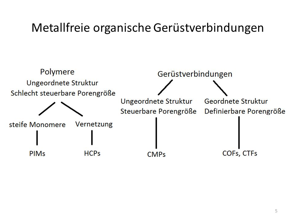 Metallfreie organische Gerüstverbindungen