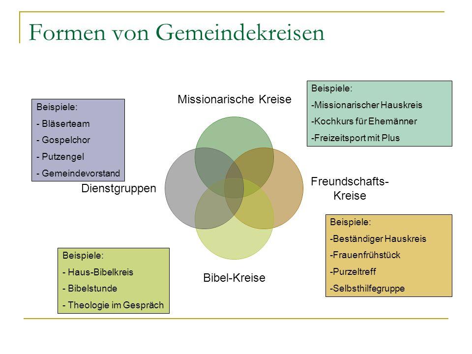 Formen von Gemeindekreisen