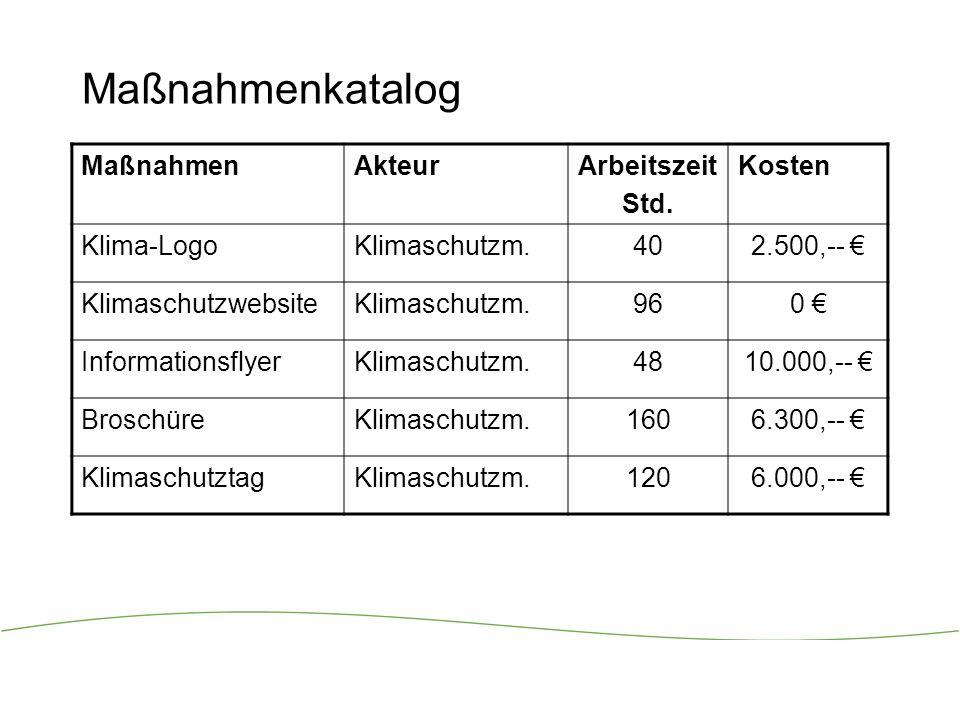 Maßnahmenkatalog Maßnahmen Akteur Arbeitszeit Std. Kosten Klima-Logo