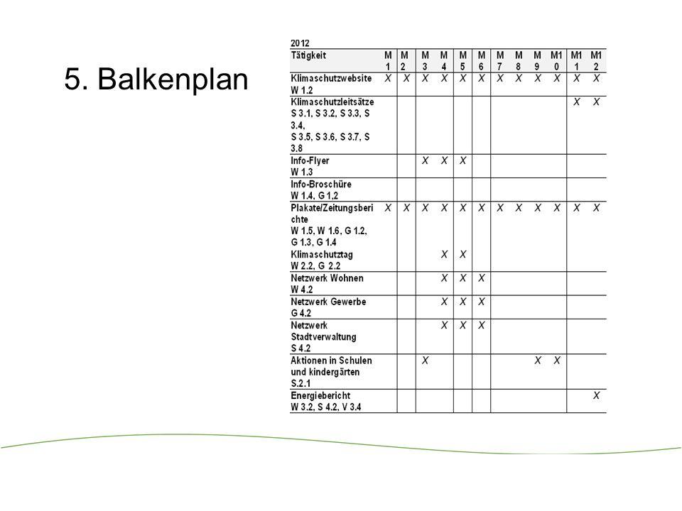 5. Balkenplan