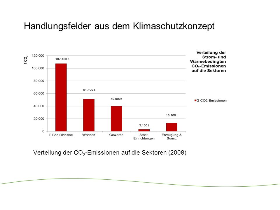 Handlungsfelder aus dem Klimaschutzkonzept