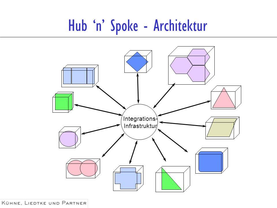 Hub 'n' Spoke - Architektur