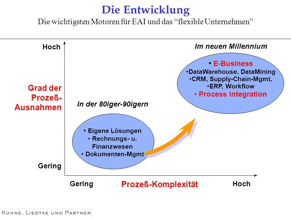 Die Entwicklung Die wichtigsten Motoren für EAI und das flexible Unternehmen Im neuen Millennium.