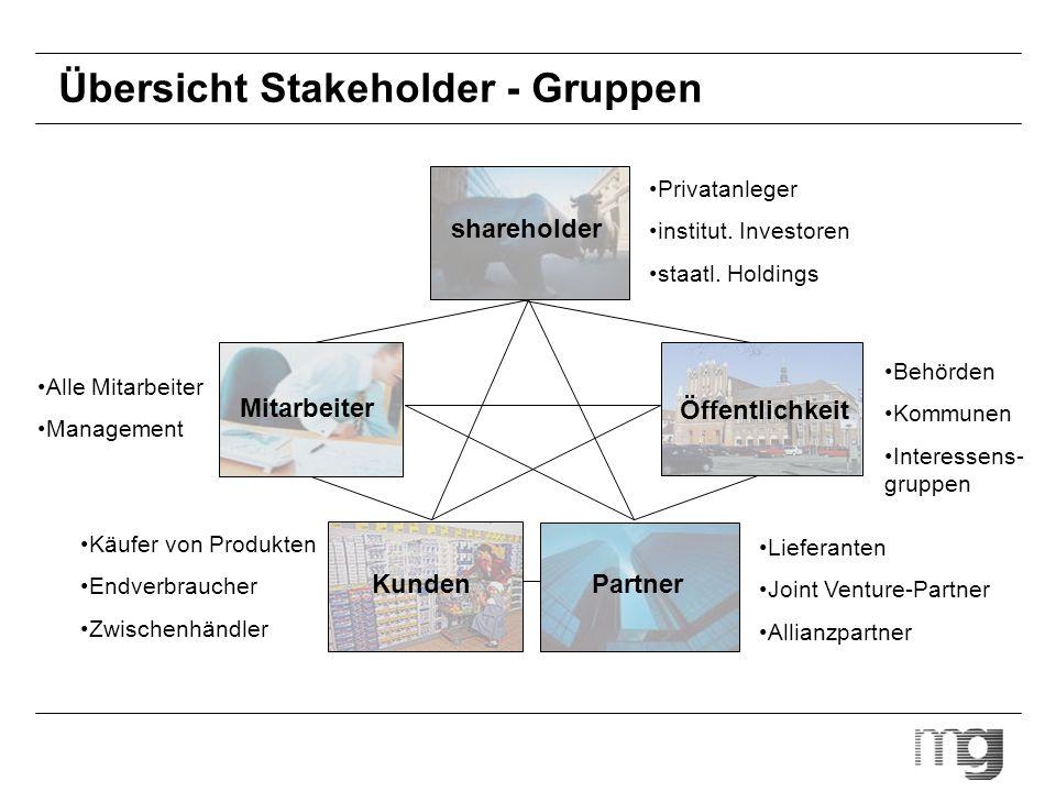 Übersicht Stakeholder - Gruppen