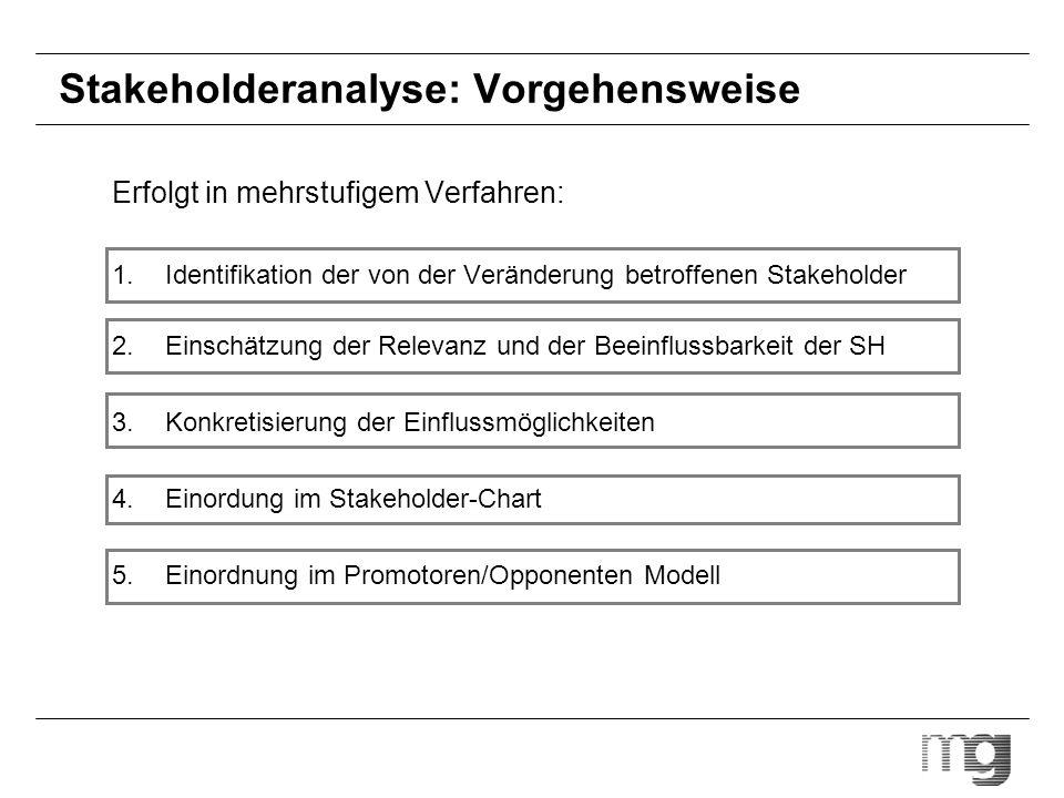 Stakeholderanalyse: Vorgehensweise