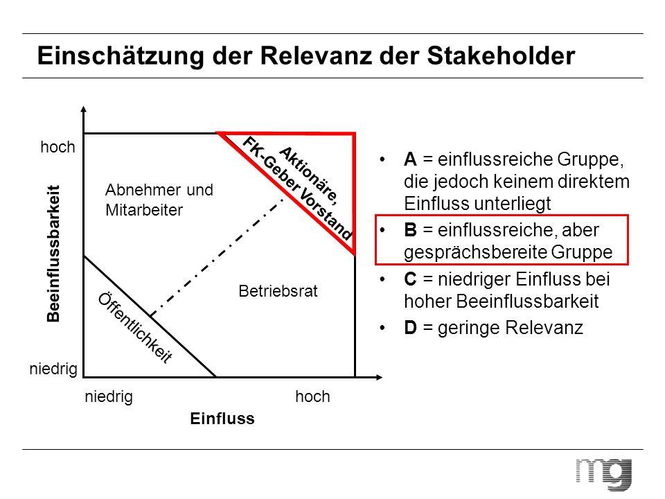 Einschätzung der Relevanz der Stakeholder