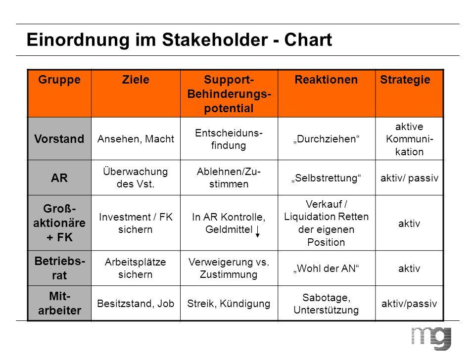 Einordnung im Stakeholder - Chart