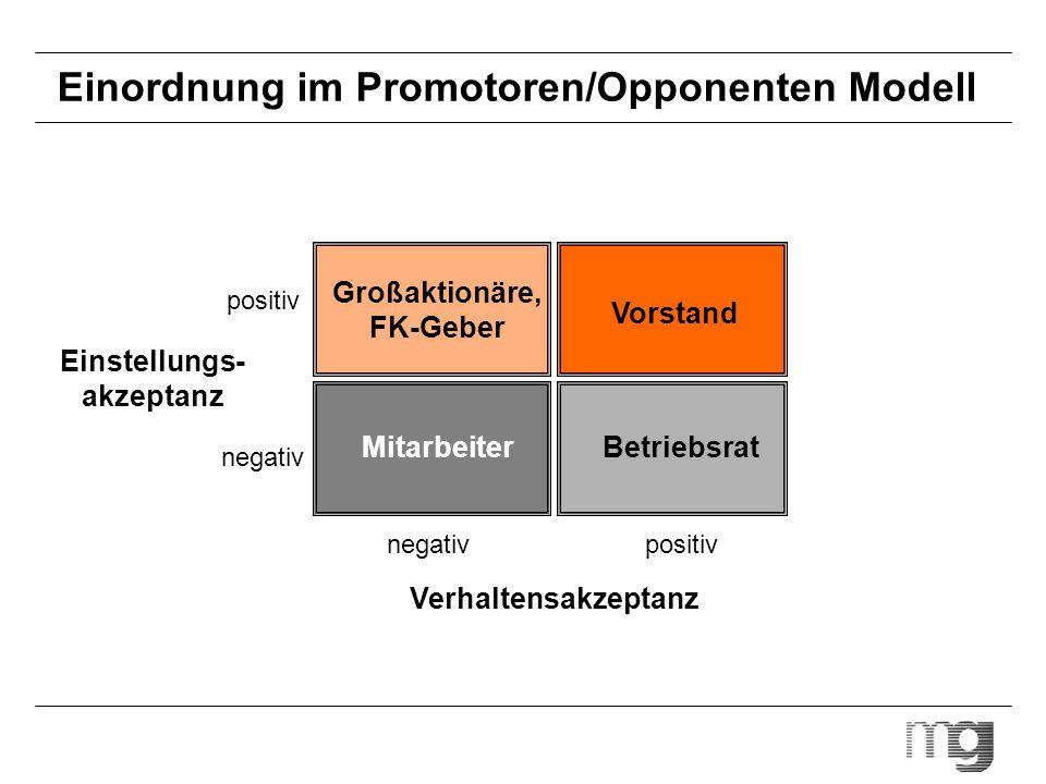 Einordnung im Promotoren/Opponenten Modell