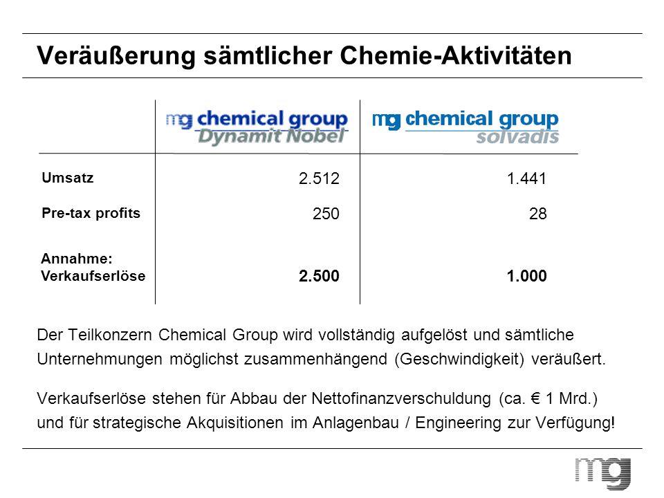 Veräußerung sämtlicher Chemie-Aktivitäten