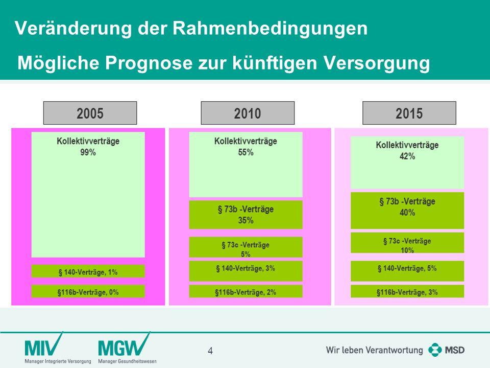 Veränderung der Rahmenbedingungen Mögliche Prognose zur künftigen Versorgung