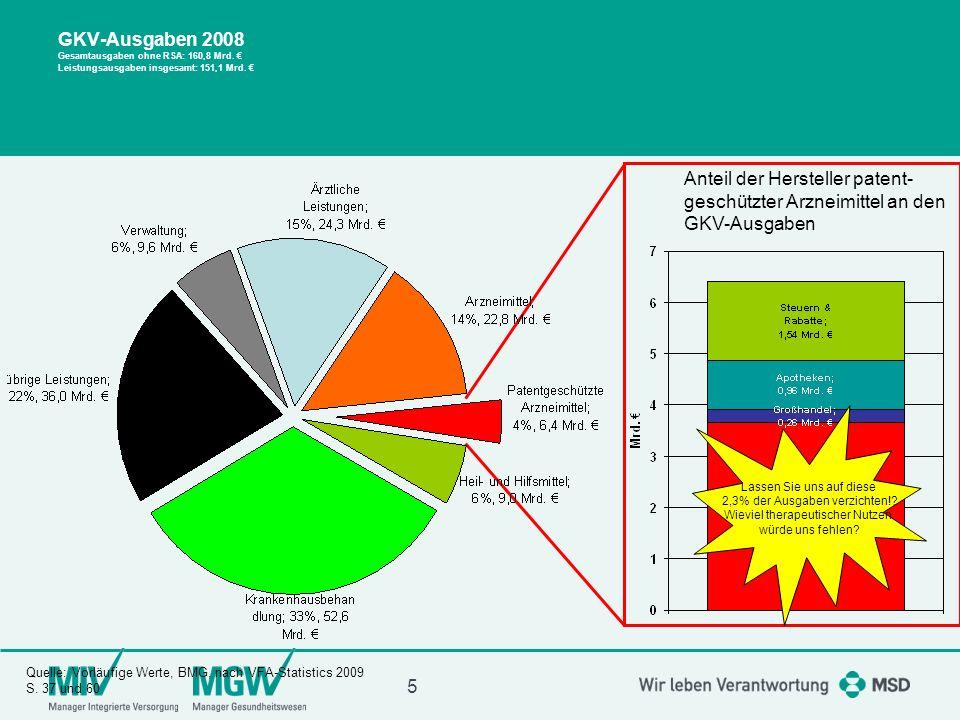 GKV-Ausgaben 2008 Gesamtausgaben ohne RSA: 160,8 Mrd