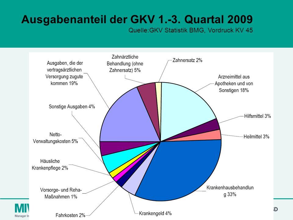 Ausgabenanteil der GKV 1.-3. Quartal 2009
