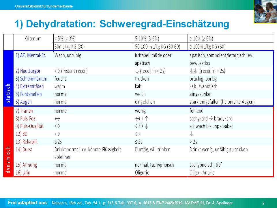 1) Dehydratation: Schweregrad-Einschätzung