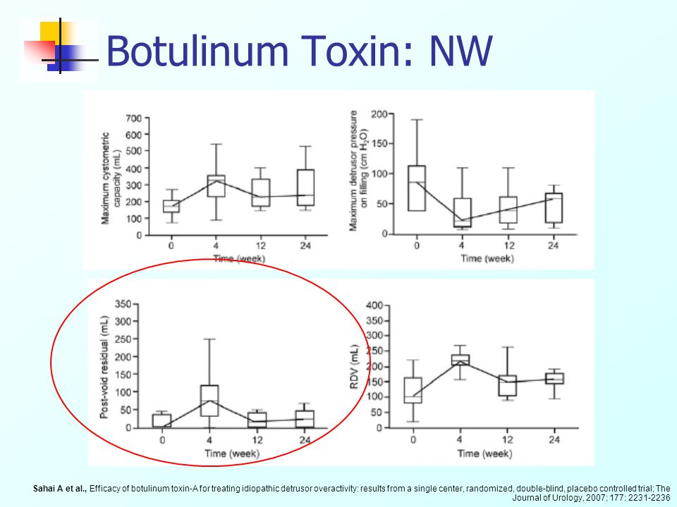 Botulinum Toxin: NW
