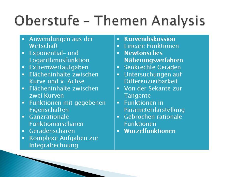 Oberstufe – Themen Analysis