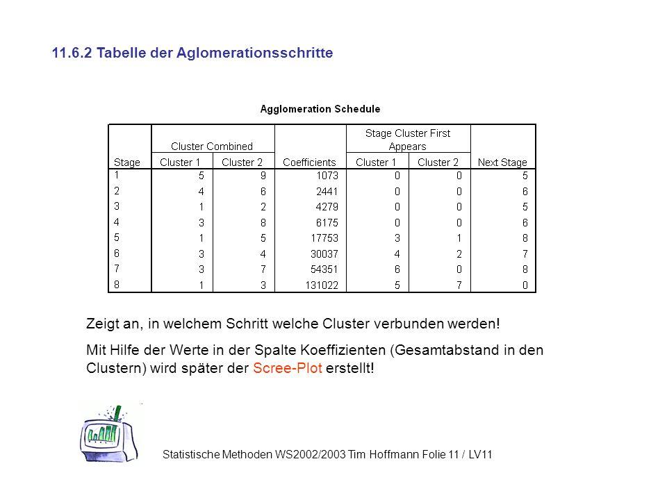 11.6.2 Tabelle der Aglomerationsschritte