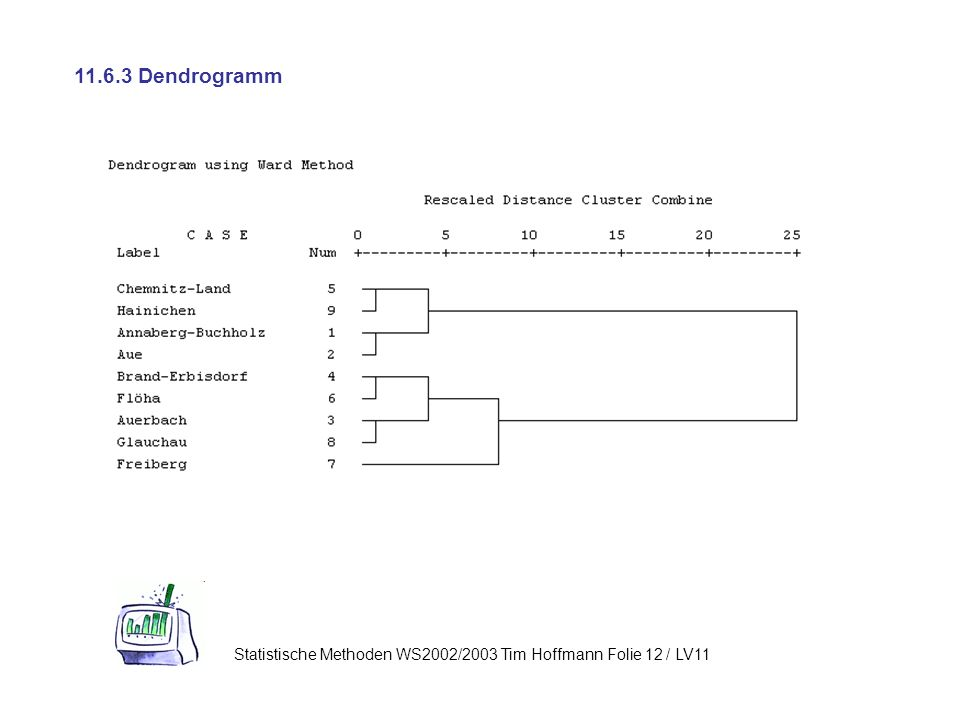 11.6.3 Dendrogramm Statistische Methoden WS2002/2003 Tim Hoffmann Folie 12 / LV11