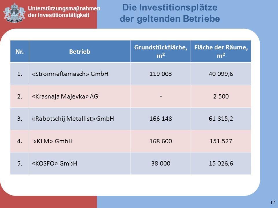 Die Investitionsplätze der geltenden Betriebe