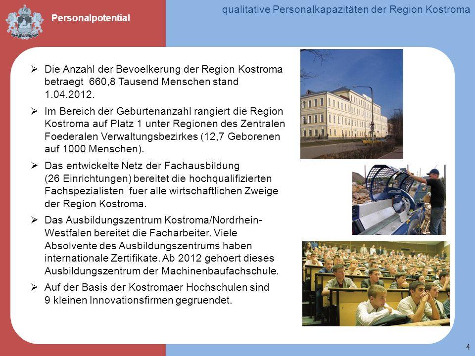 qualitative Personalkapazitäten der Region Kostroma