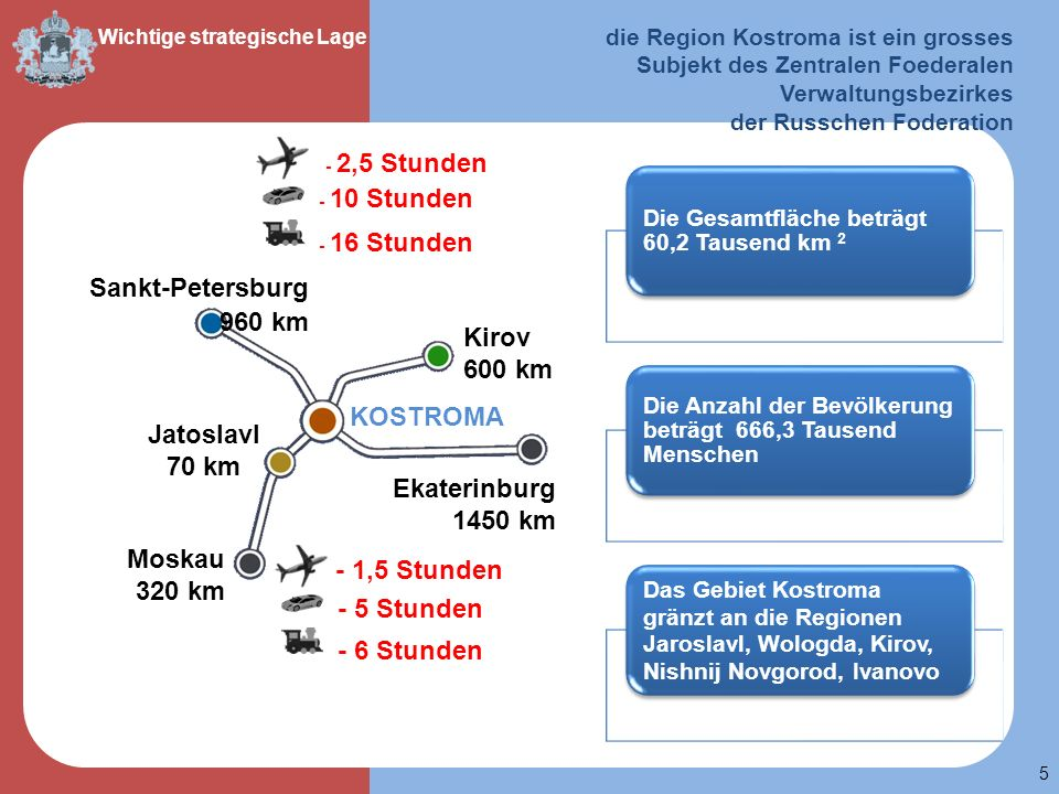 KOSTROMA Jatoslavl 70 km - 1,5 Stunden - 5 Stunden - 6 Stunden