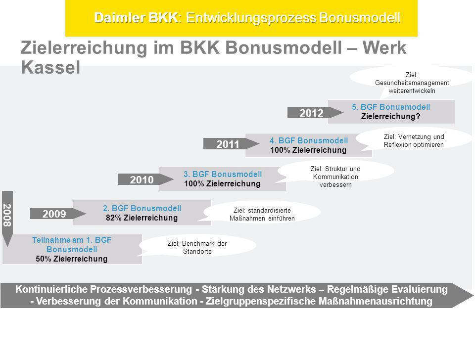 Teilnahme am 1. BGF Bonusmodell