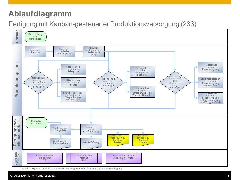 Fertigung mit Kanban-gesteuerter Produktionsversorgung (233)