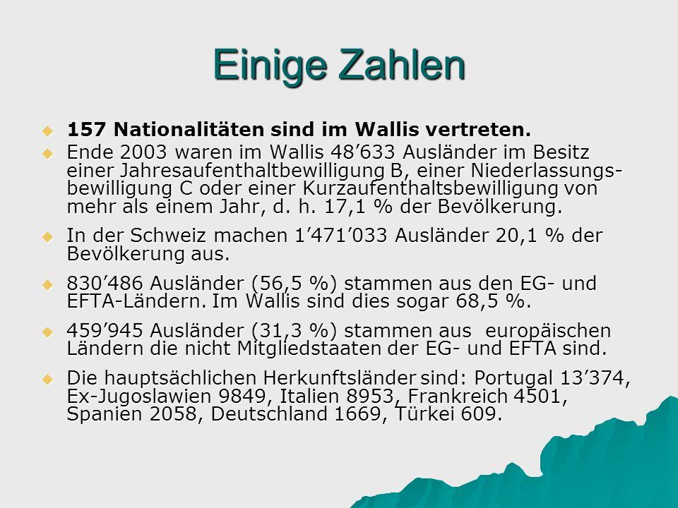 Einige Zahlen 157 Nationalitäten sind im Wallis vertreten.
