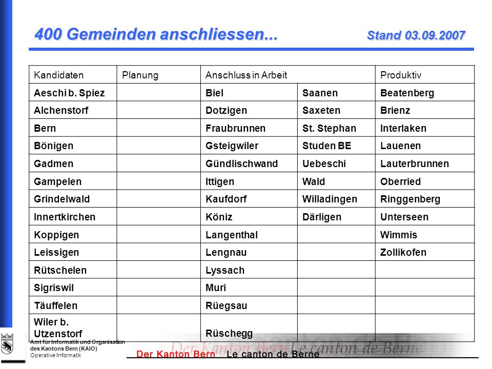 400 Gemeinden anschliessen... Stand 03.09.2007